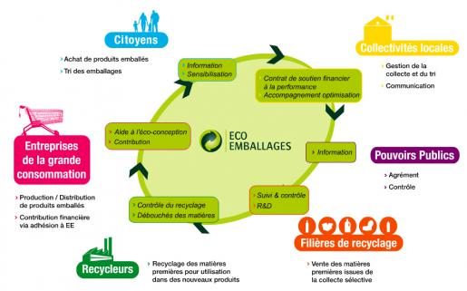 le point vert eco emballages